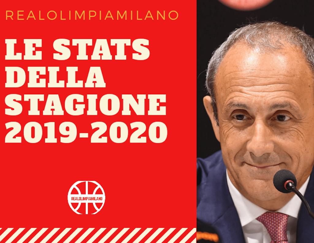 Statistiche Olimpia Milano